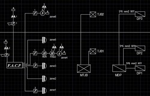ترسیم دیاگرام در تابلو برق